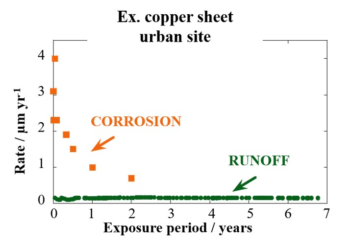 atmospheric corrosion in the field