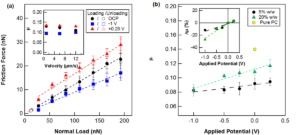 Figure 2. (a) Friction force as a function of norm