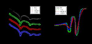 Figure 2. a) Neutron reflectivity curves for [C<su